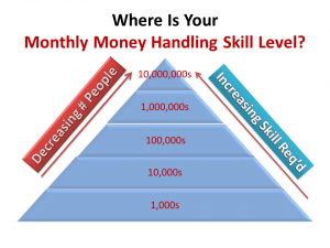 Where Is Your Monthly Money Handling Skill?