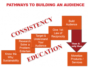 Pathways to Building An Audience